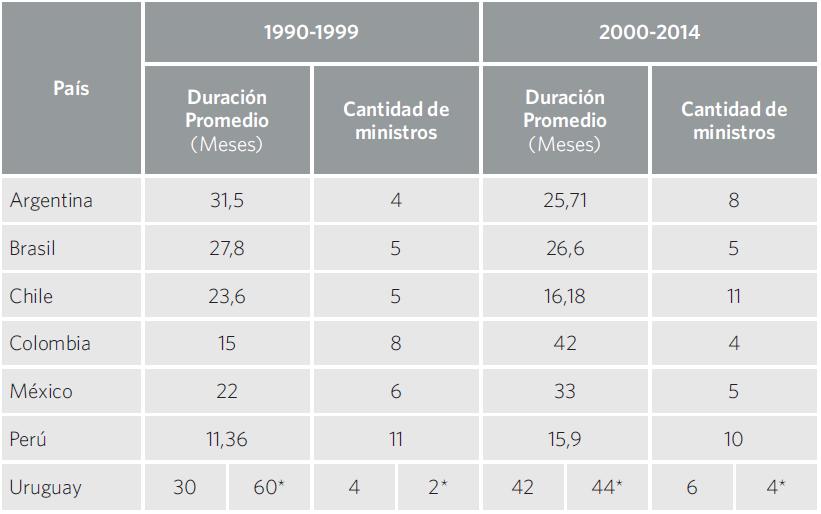 Cuadro 11. Ministros de Educación (o cargo equivalente) por país.