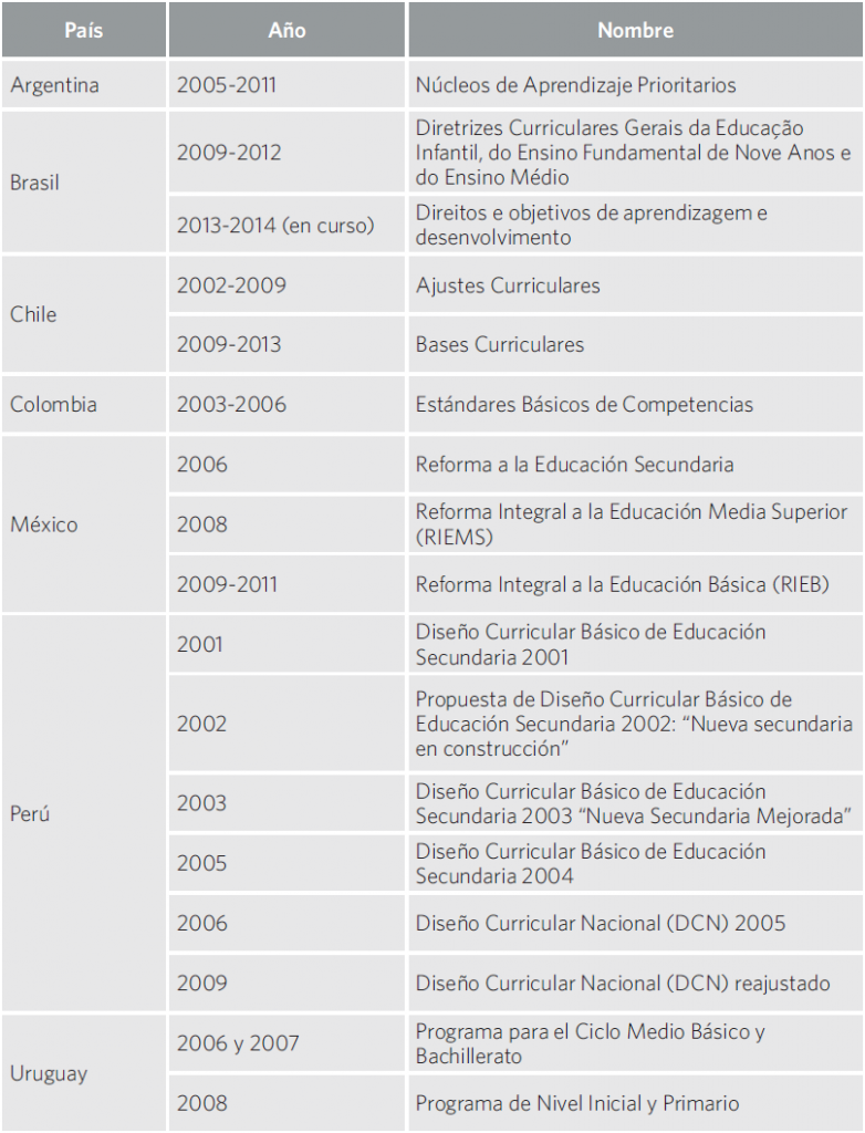 Cuadro 12. Grandes cambios curriculares por país