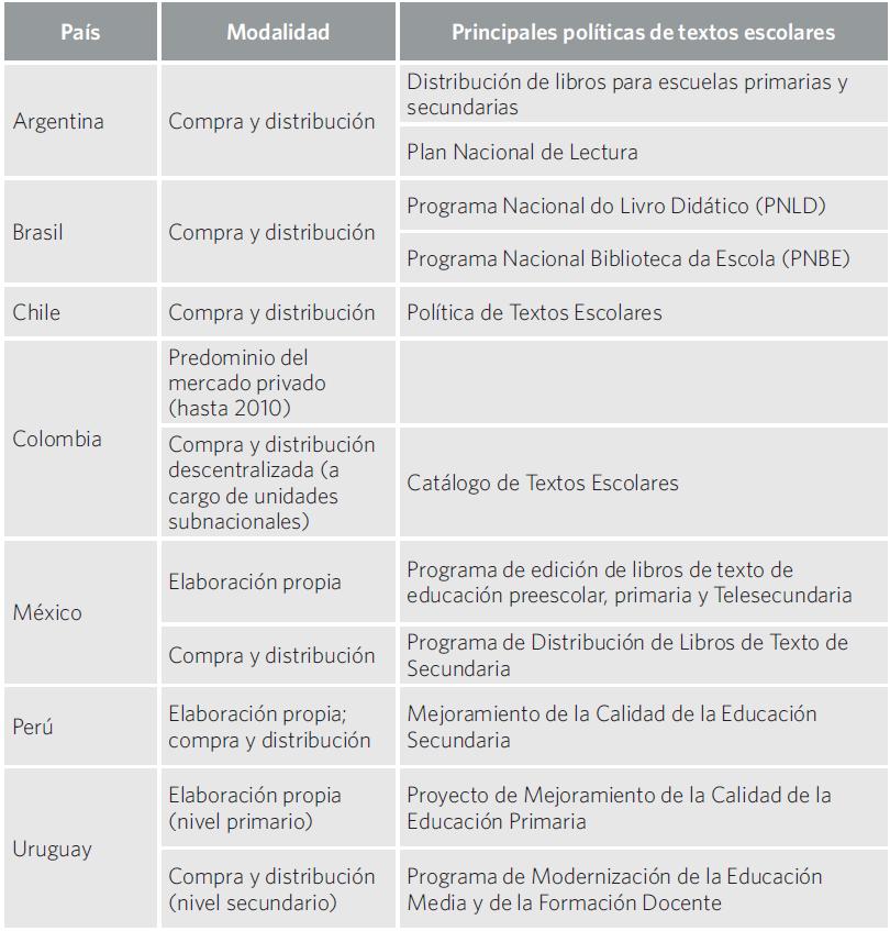 Cuadro 13. Políticas de compra, creación y distribución libros de texto por país