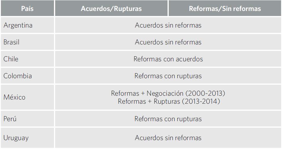 Cuadro 18. Relaciones entre gobiernos y sindicatos en políticas docentes por país. 2000-2014