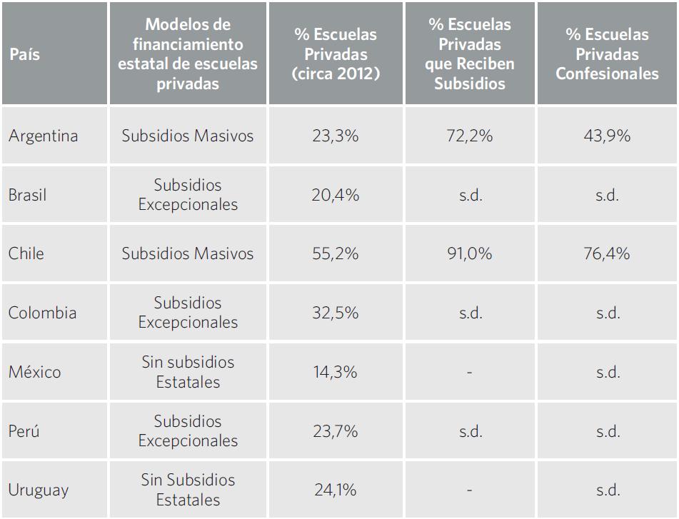 Cuadro 19. Modelos de financiamiento estatal de escuelas privadas e indicadores relativos a la educación privada