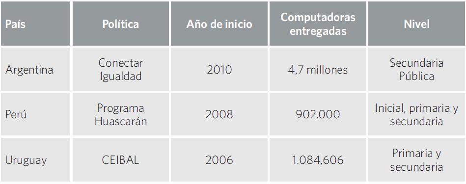 Cuadro 20. Resumen de las políticas de una computadora por alumno. Argentina, Perú y Uruguay.
