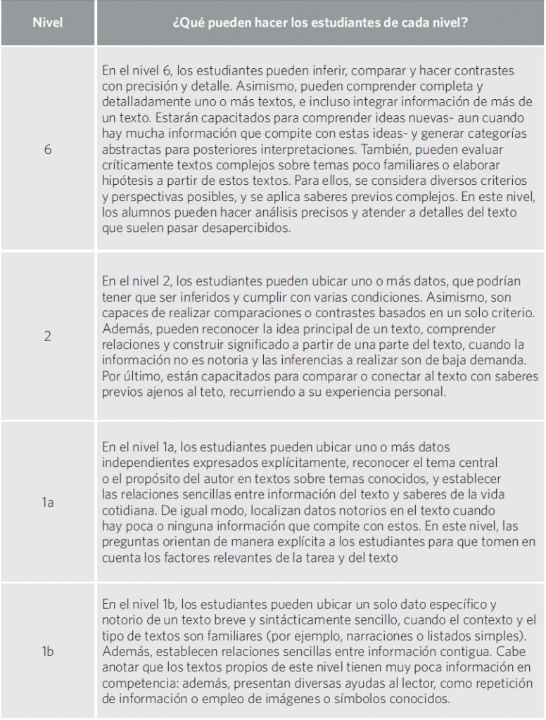 Cuadro 22. Niveles de desempeño en Lectura en PISA