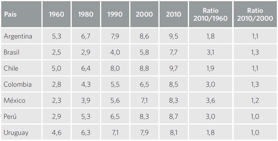 Cuadro 26. Años promedio de escolaridad primaria, secundaria y o terciaria completados por la población adulta (25+), por país. 1960-2010