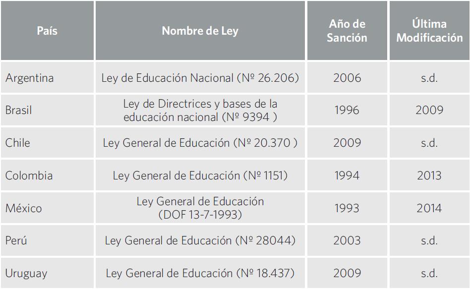Cuadro 6. Leyes nacionales de educación vigentes por país
