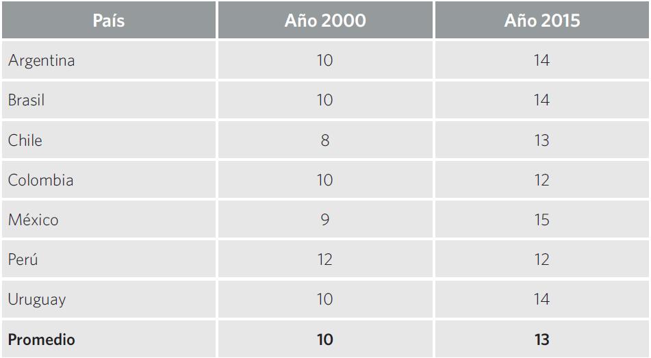 Cuadro 7. Cantidad de años de escolaridad obligatoria por país