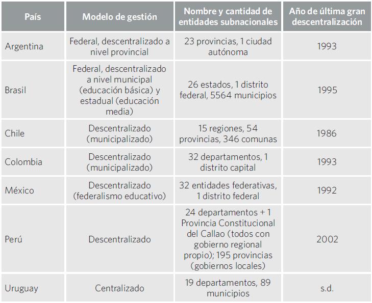 Cuadro 8. Modelos de gestión de los sistemas educativos