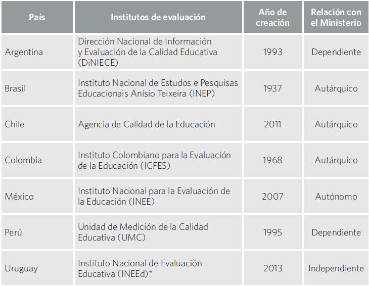 Cuadro 9. Institutos nacionales de evaluación por país