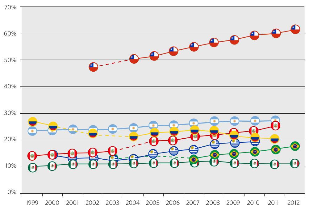 Gráfico 11. Evolución del porcentaje de alumnos en escuelas particulares o privadas. Niveles inicial, primario y secundario. Países seleccionados,1999-2012