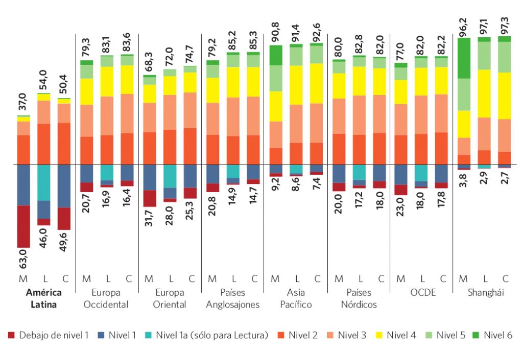 Gráfico 13. Porcentaje promedio de estudiantes en cada nivel de en PISA por región.