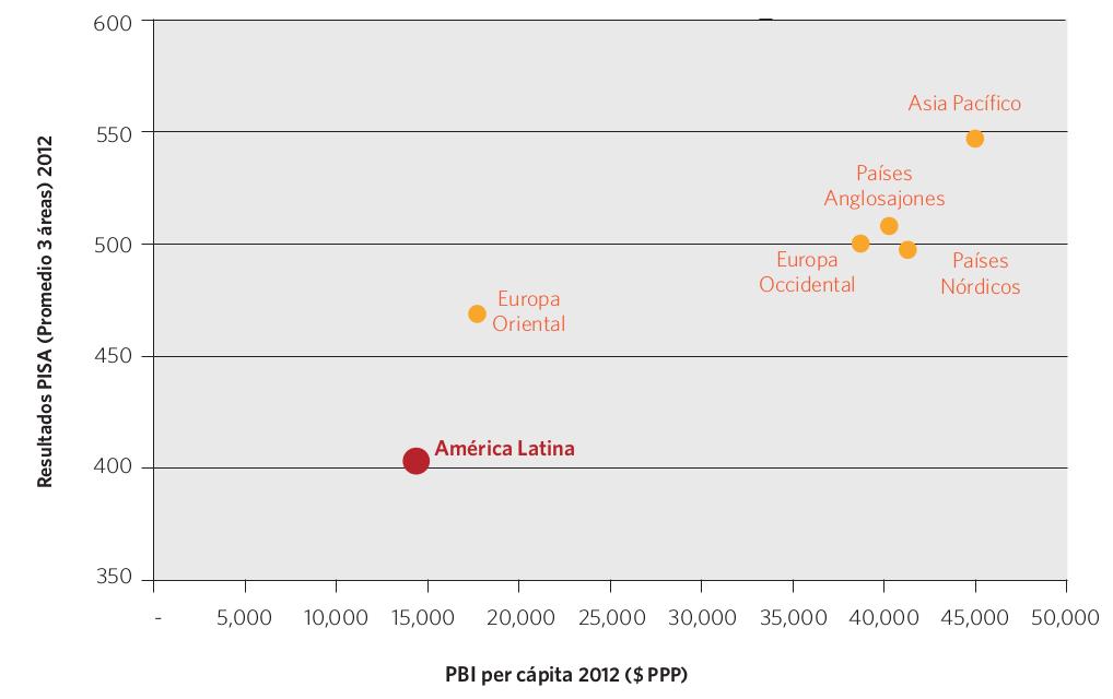 Gráfico 14. PBI per cápita y resultados PISA (promedio de las 3 áreas), por región. 2012