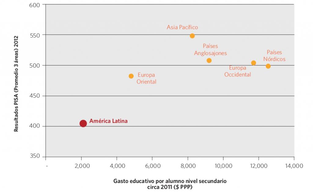 Gráfico 15. Gasto educativo por alumno de nivel secundario y resultados PISA (promedio de las 3 áreas evaluadas), por región. Circa 2012