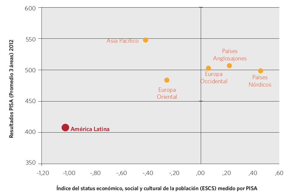 Gráfico 16. Índice del status económico, social y cultural y resultados PISA (promedio de las 3 áreas evaluadas), por región. 2012