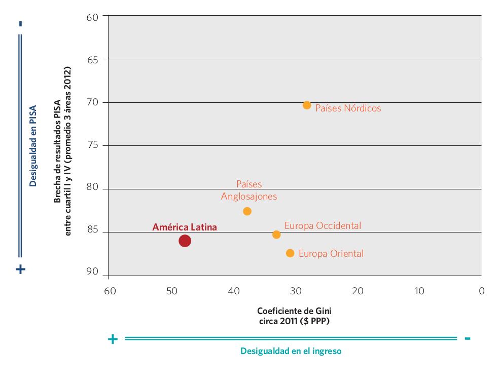 Gráfico 17. Coeficiente de Gini y brecha de resultados PISA entre cuartil I y IV