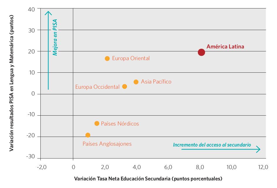 Gráfico 19. Variación de la tasa neta de cobertura en el nivel secundario y del resultado de las evaluaciones PISA, por región. 2000-2012