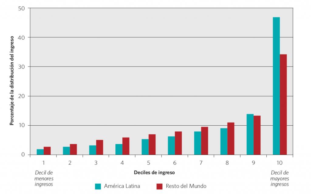 Gráfico 2. Inequidad en América Latina y el mundo. Participación de cada decil en la distribución del ingreso