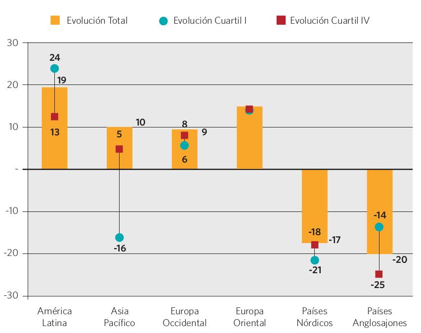 Gráfico 20. Variación del puntaje entre PISA 2000 y 2012 (promedio lectura y matemática). Cuartil I, cuartil IV y total de evaluados, por región