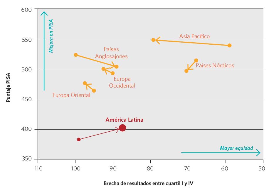 Gráfico 21. Variación del puntaje entre PISA 2000 y 2012 (promedio lectura y matemática) y de la brecha entre resultados del cuartil I y IV (*), por región