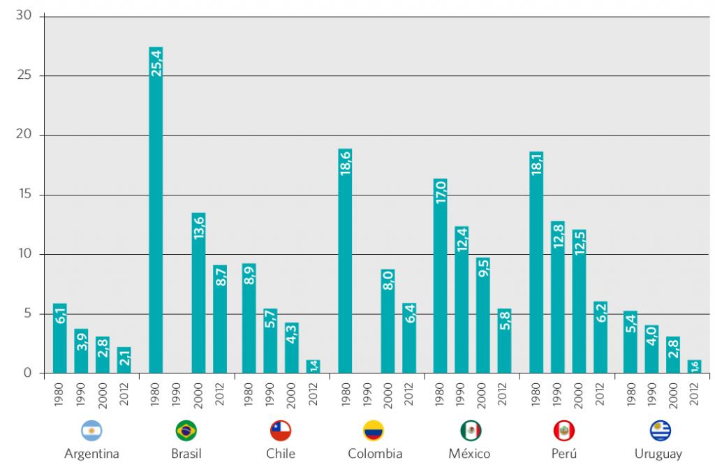Gráfico 22. Tasa de analfabetismo en la población de 15 años o más. Países seleccionados, 1980, 1990, 2000 y 2012