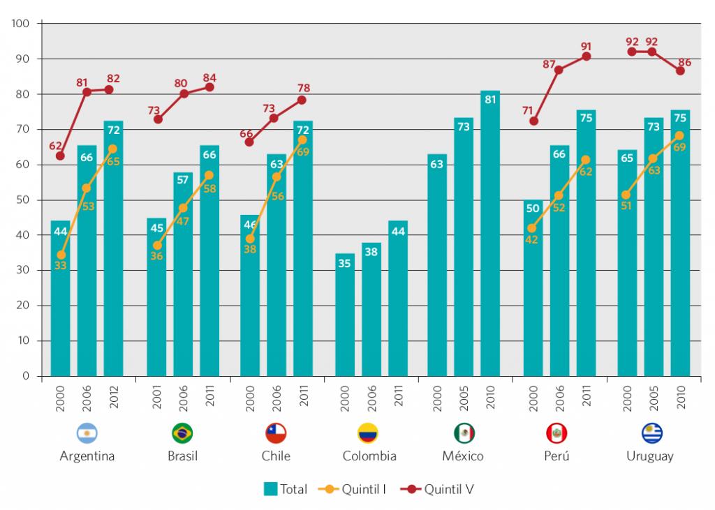 Gráfico 23. Tasa bruta de escolarización (*) de la población de 3 a 5 años de edad. Países seleccionados, circa 2000, 2006 y 2012