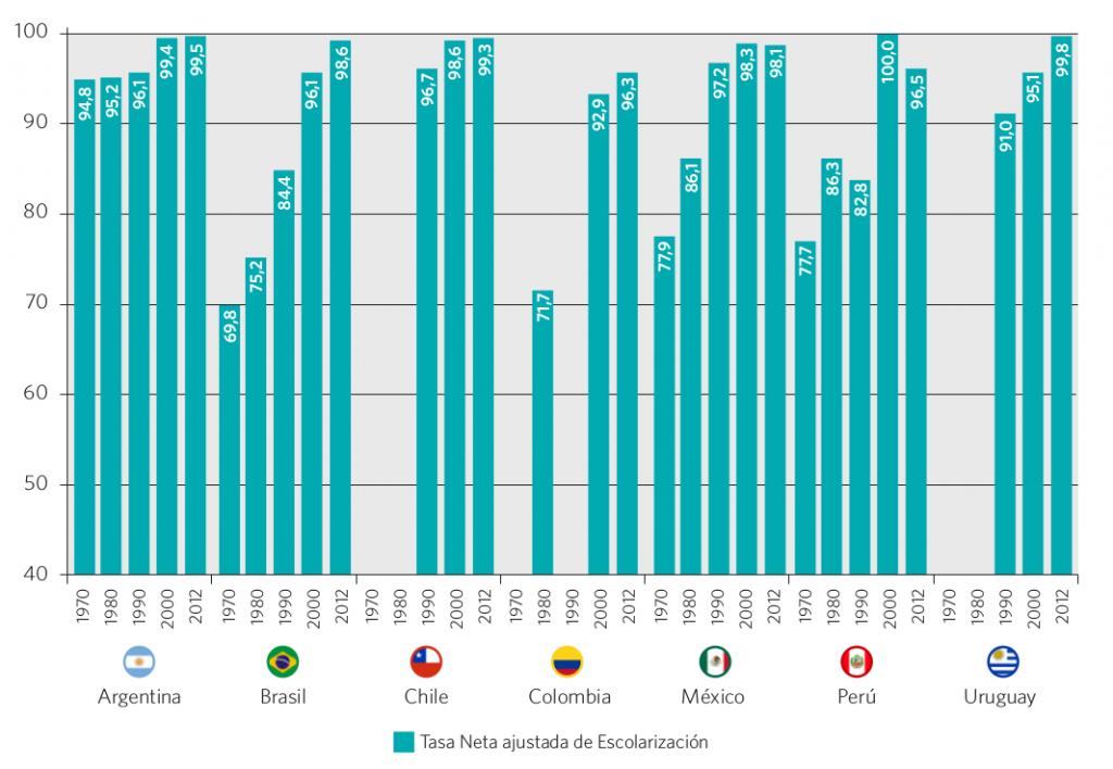 Gráfico 24. Tasa neta ajustada de escolarización en el nivel primario. Países seleccionados, 1970, 1980, 1990, 2000 y 2012