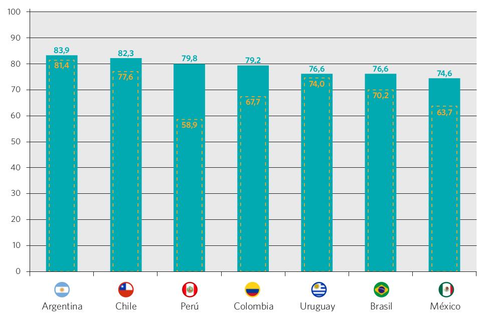 Gráfico 25. Tasa neta de escolarización en el nivel secundario. Países seleccionados, 2000 y 2012