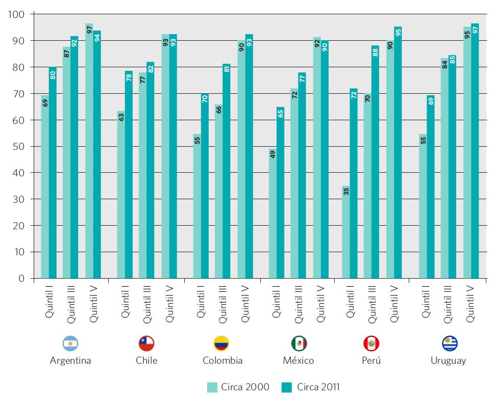 Gráfico 26. Tasa neta de escolarización en el nivel secundario por quintiles de ingreso. Países seleccionados, circa 2000 y 2011