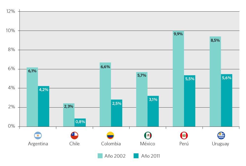 Gráfico 27. Evolución del porcentaje de alumnos repitentes, nivel primario (CINE 1). Países seleccionados, 2002 y 2011