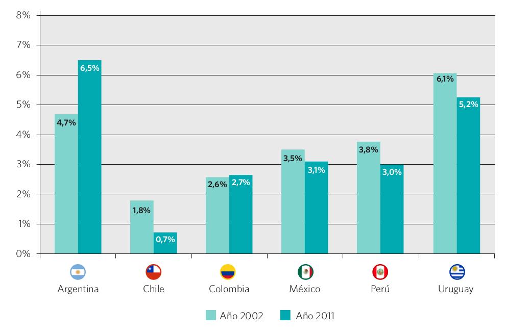 Gráfico 29. Evolución del porcentaje de alumnos repitentes, nivel secundario superior (CINE 3). Países seleccionados, 2002 y 2011