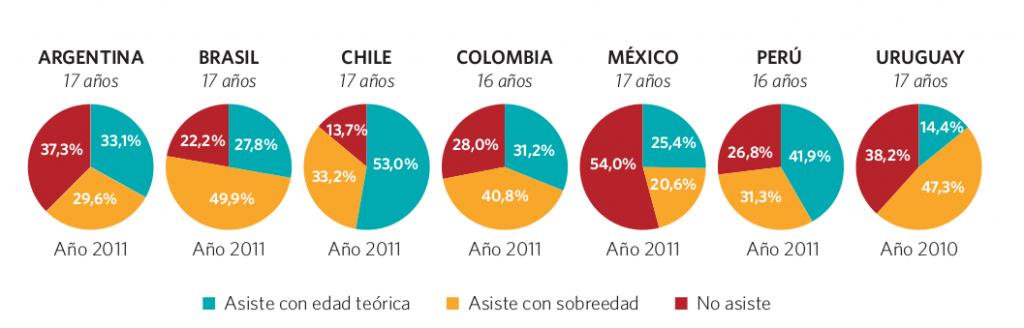 Gráfico 30. Población según condición de asistencia y sobreedad. Edad teórica de finalización del nivel secundario. Países seleccionados, circa 2011