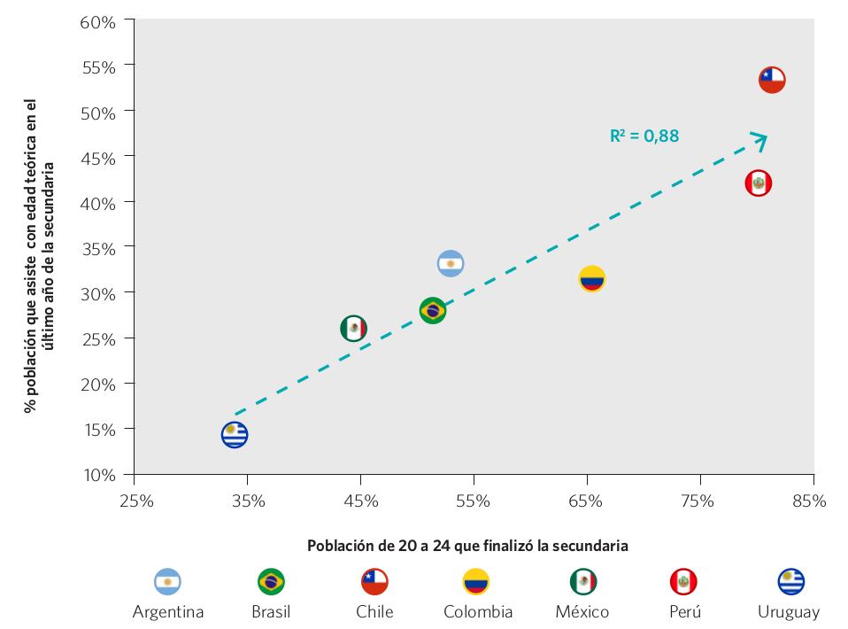 Gráfico 32. Población de 20 a 24 años que finalizó el nivel secundario y porcentaje de población que asiste con edad teórica al último año de este nivel. Países seleccionados, circa 2011