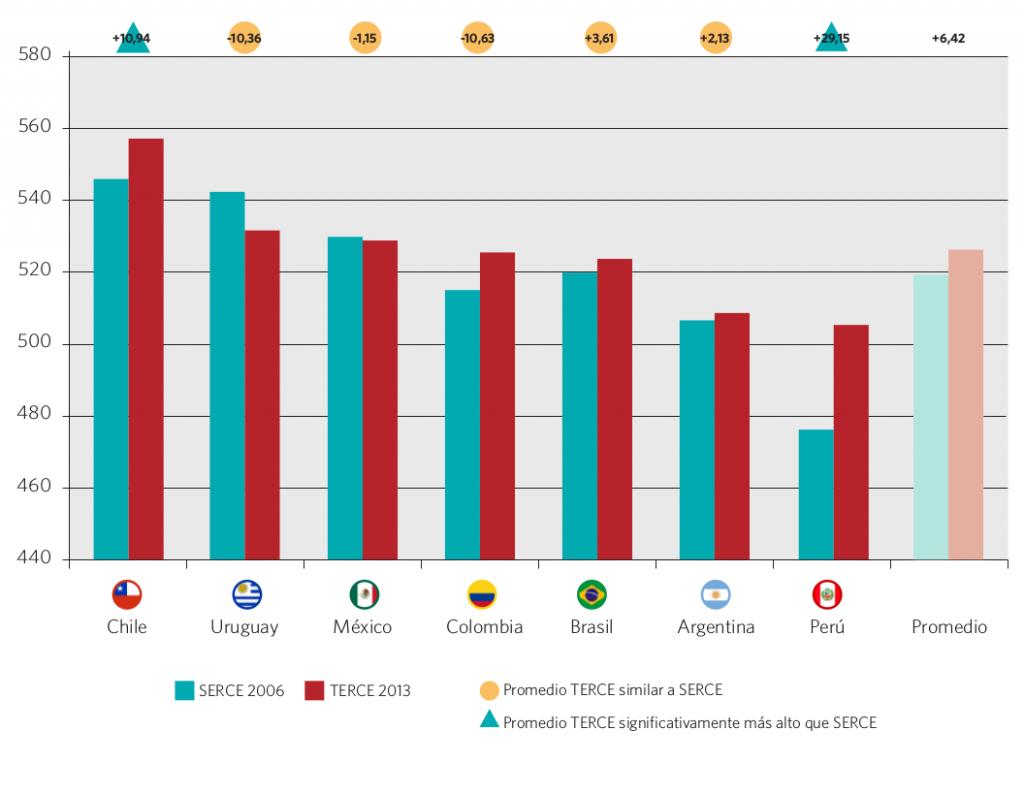 Gráfico 35. Promedio y variación de los resultados SERCE 2006 y TERCE 2013 en lectura 6° grado, nivel primario. Países seleccionados