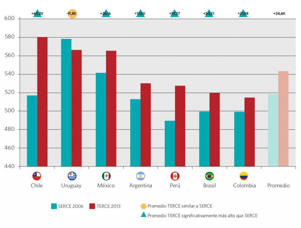 Gráfico 36. Promedio y variación de los resultados SERCE 2006 y TERCE 2013 en matemática 6° grado, nivel primario. Países seleccionados
