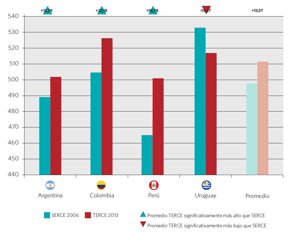 Gráfico 37. Promedio y variación de los resultados SERCE 2006 y TERCE 2013 en ciencias 6° grado, nivel primario. Países seleccionados