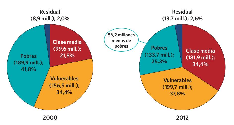 """Gráfico 4. Tamaño de los grupos sociales en América Latina (porcentaje de población perteneciente a las categorías """"pobres"""", """"vulnerables"""", """"clase media"""" y """"residual""""). Circa 2000, 2012"""