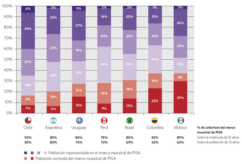 Gráfico 40. Estimación de cobertura del marco muestral de PISA y resultados promedio en lectura y matemática según nivel de desempeño para la población de 15 años. Países seleccionados, 2012