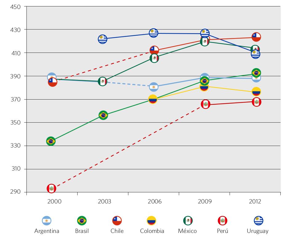 Gráfico 41. Evolución del puntaje PISA en matemática. Países seleccionados, 2000-2012