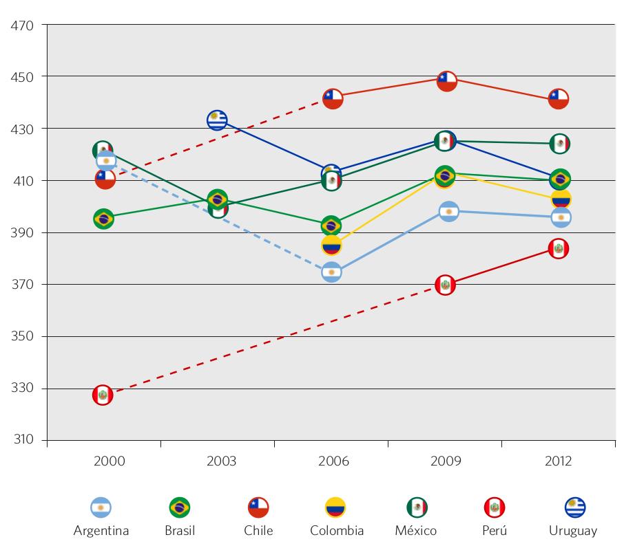 Gráfico 42. Evolución del puntaje PISA en lectura. Países seleccionados, 2000-2012
