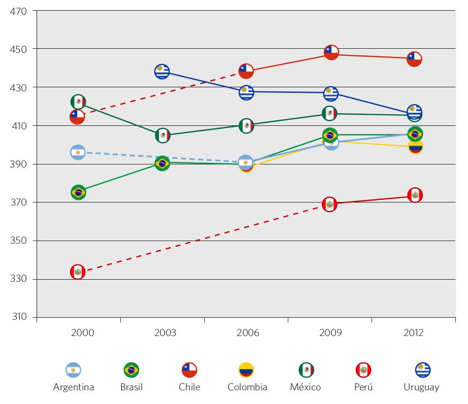 Gráfico 43. Evolución del puntaje PISA en ciencias. Países seleccionados, 2000-2012