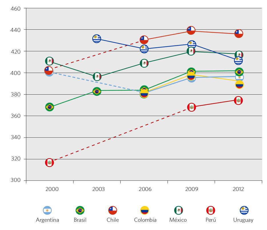 Gráfico 44. Evolución del puntaje PISA en matemática, lectura y ciencias (promedio de las 3 áreas). Países seleccionados, 2000-2012
