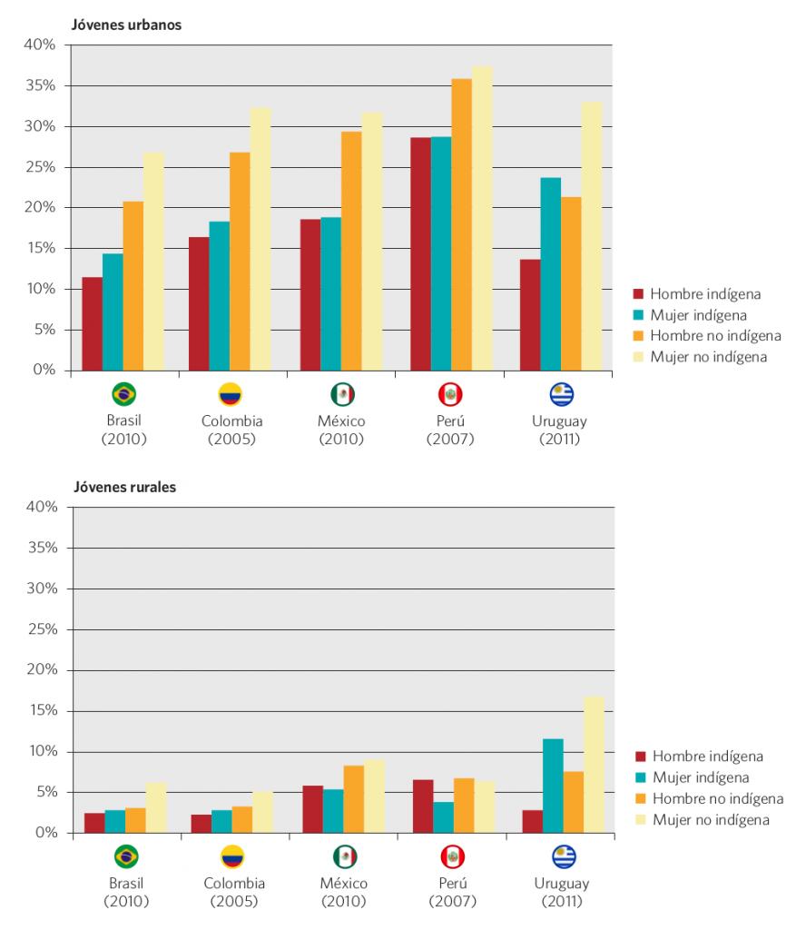 Gráfico 45. Proporción de jóvenes de 20 a 29 años con 13 o más años de estudios, según condición étnica y sexo. Países seleccionados, 2005 a 2011