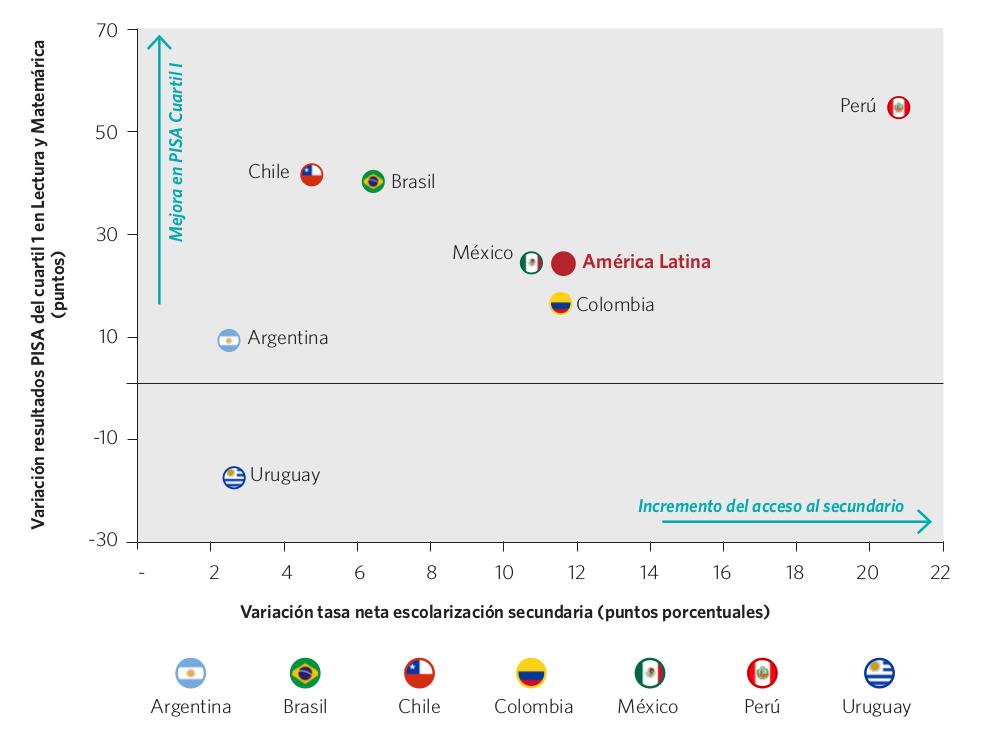 Gráfico 46. Variación de la tasa neta de cobertura en el nivel secundario, y del resultado en las evaluaciones PISA del cuartil I. Países seleccionados, 2000-2012