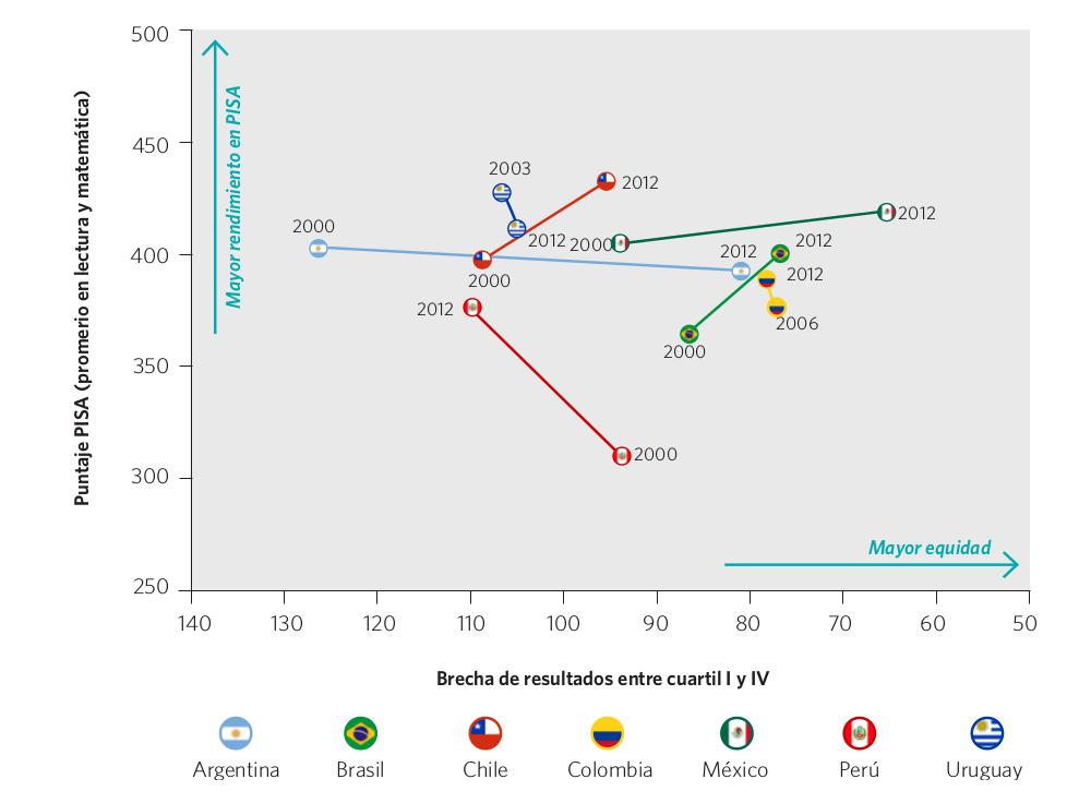Gráfico 47. Evolución del puntaje PISA (promedio lectura y matemática) y de la brecha entre resultados entre los cuartiles I y IV (*). Países seleccionados, 2000-2012