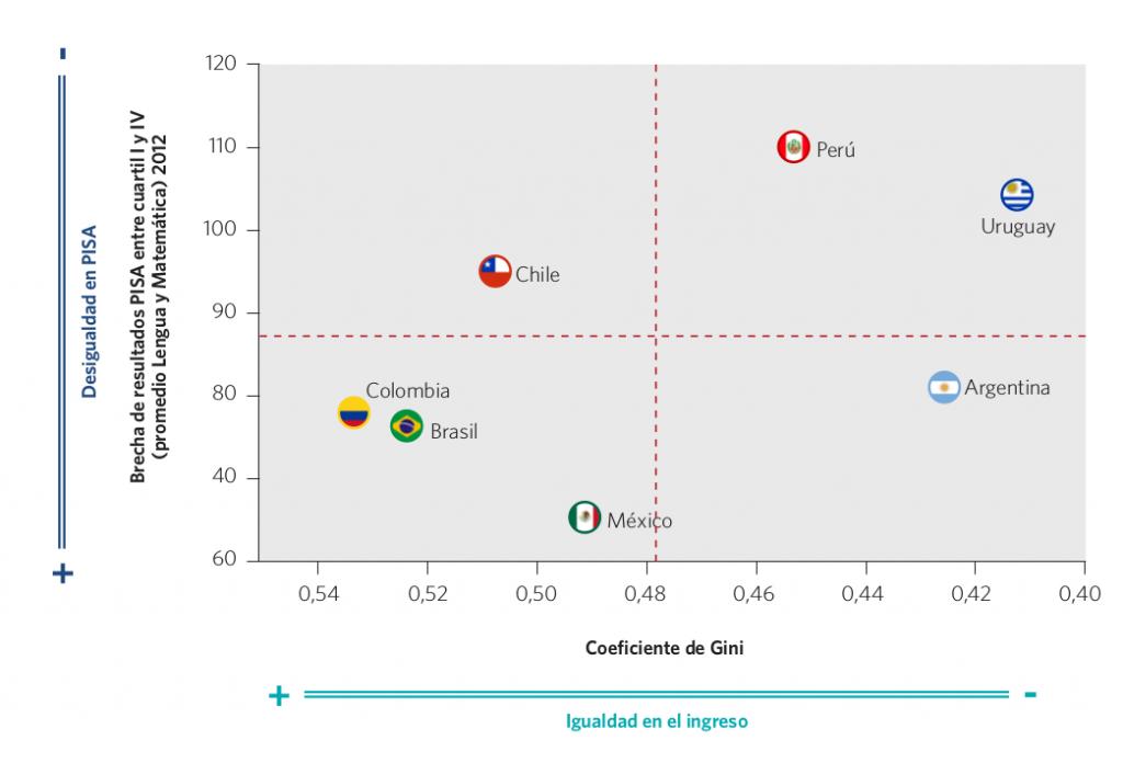Gráfico 48. Coeficiente de Gini y brecha de resultados entre los cuartiles I y IV. Países seleccionados, 2012