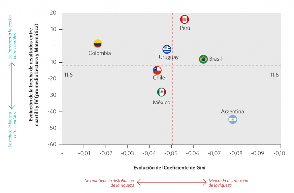 Gráfico 49. Evolución del coeficiente de Gini y brecha de resultados entre los cuartiles I y IV. Países seleccionados, 2000-2012