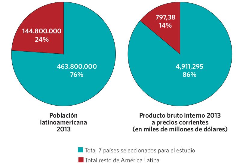 Gráfico 5. Población (en porcentajes y cantidad de habitantes) y Producto (en miles de millones de dólares). América Latina y países Bruto Interno seleccionados para el estudio, 2013