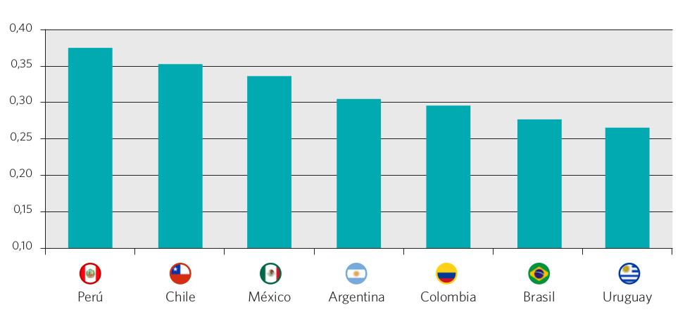 Gráfico 51. Niveles de segregación escolar por nivel socioeconómico. Índice de Brecha por centiles (CGI). Países seleccionados, año 2009