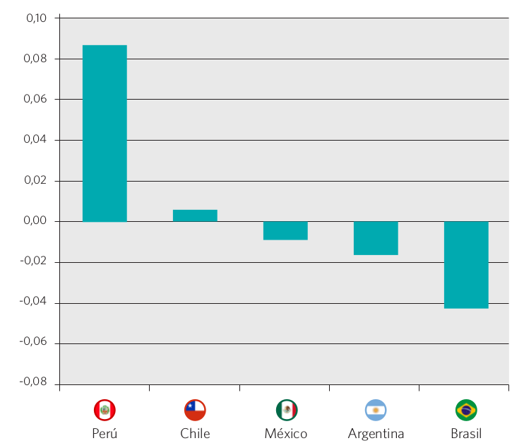 Gráfico 52. Variación en los niveles de segregación escolar por nivel socioeconómico. Índice de Brecha por centiles (CGI). Países seleccionados, 2000-2009
