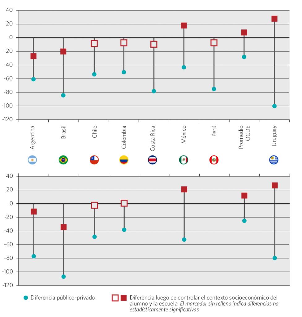 Gráfico 53. Diferencia de resultados entre escuelas públicas y privadas. Total y controlada por nivel socioeconómico del alumno y la escuela. Países seleccionados, 2006 y 2012
