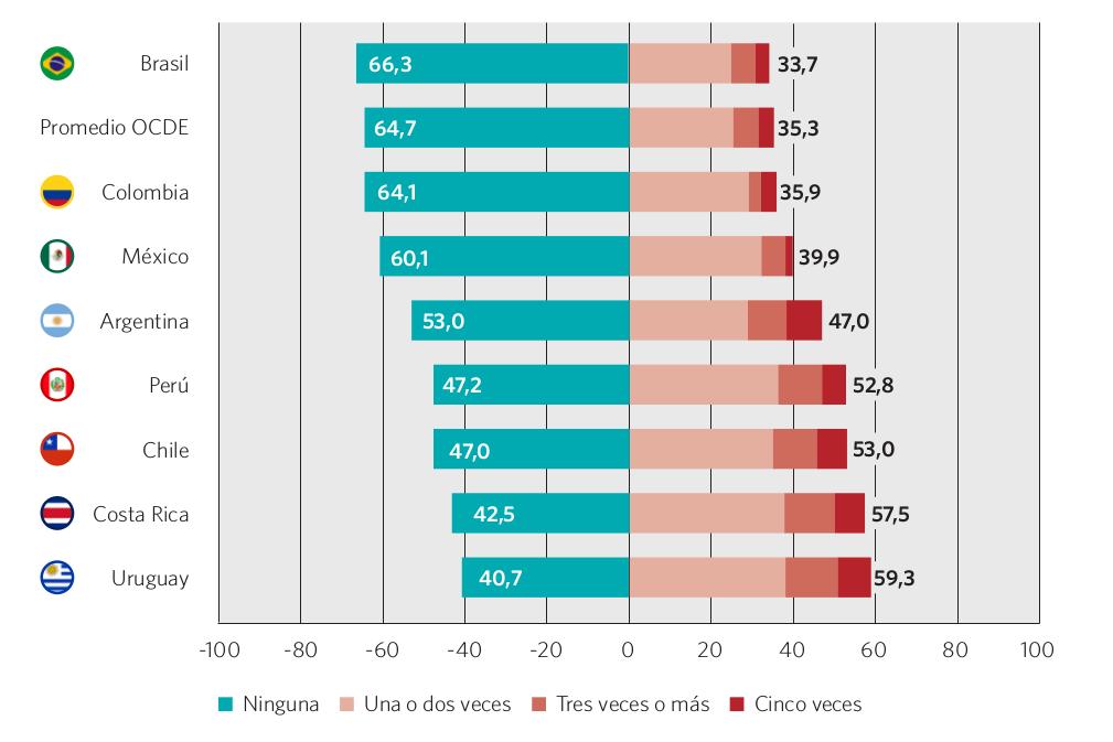 Gráfico 55. Porcentaje de estudiantes que reportaron haber llegado tarde a la escuela en las dos semanas previas a la evaluación PISA. Países seleccionados, 2012